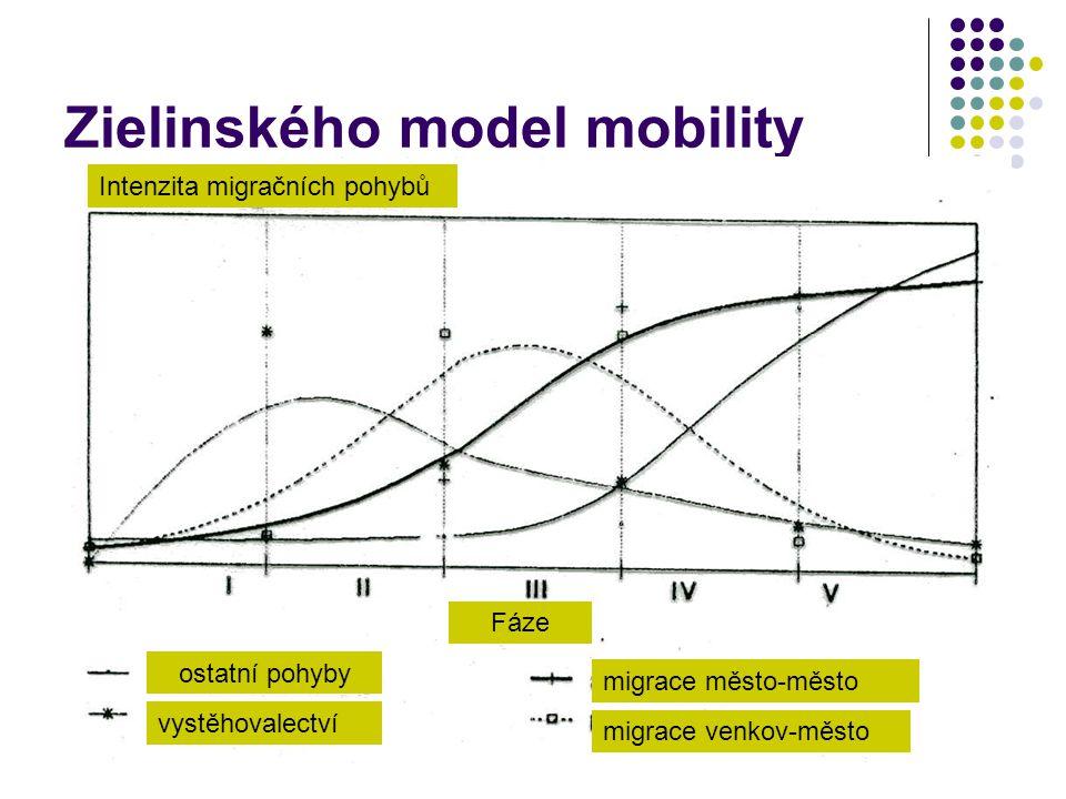 Zielinského model mobility ostatní pohyby vystěhovalectví migrace město-město migrace venkov-město Intenzita migračních pohybů Fáze