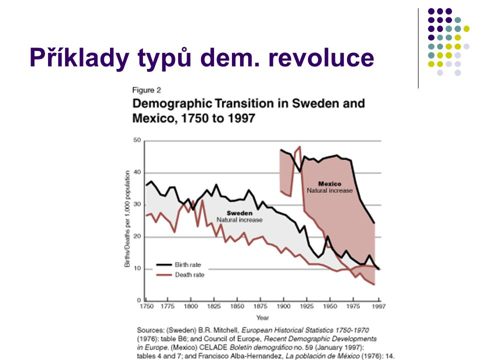 Příklady typů dem. revoluce