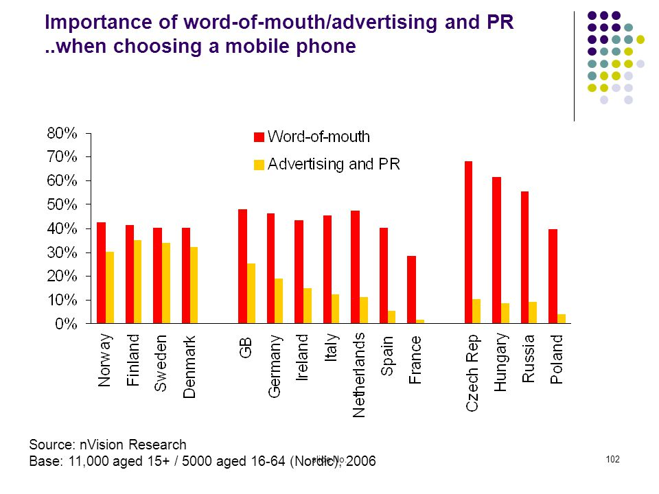 slide No.102 Importance of word-of-mouth/advertising and PR..when choosing a mobile phone Source: nVision Research Base: 11,000 aged 15+ / 5000 aged 16-64 (Nordic), 2006