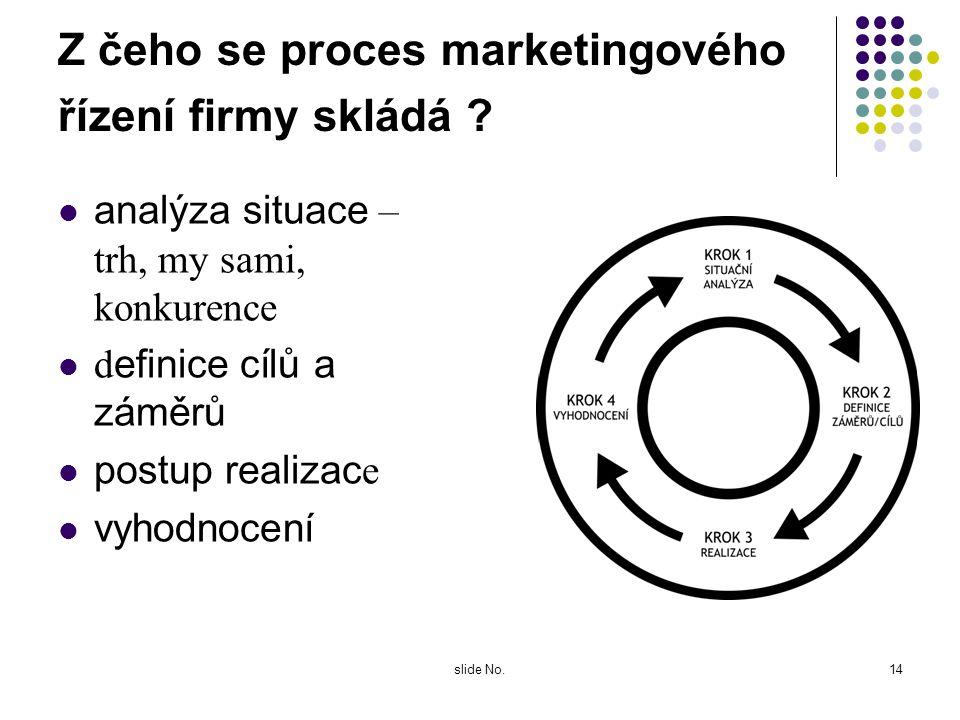 slide No.13 Co je co ? Interakce s klientem znamená rozumět trhu, klientovi (i potenciálnímu) a jeho potřebám, reagovat na jejich změny, případně tyto