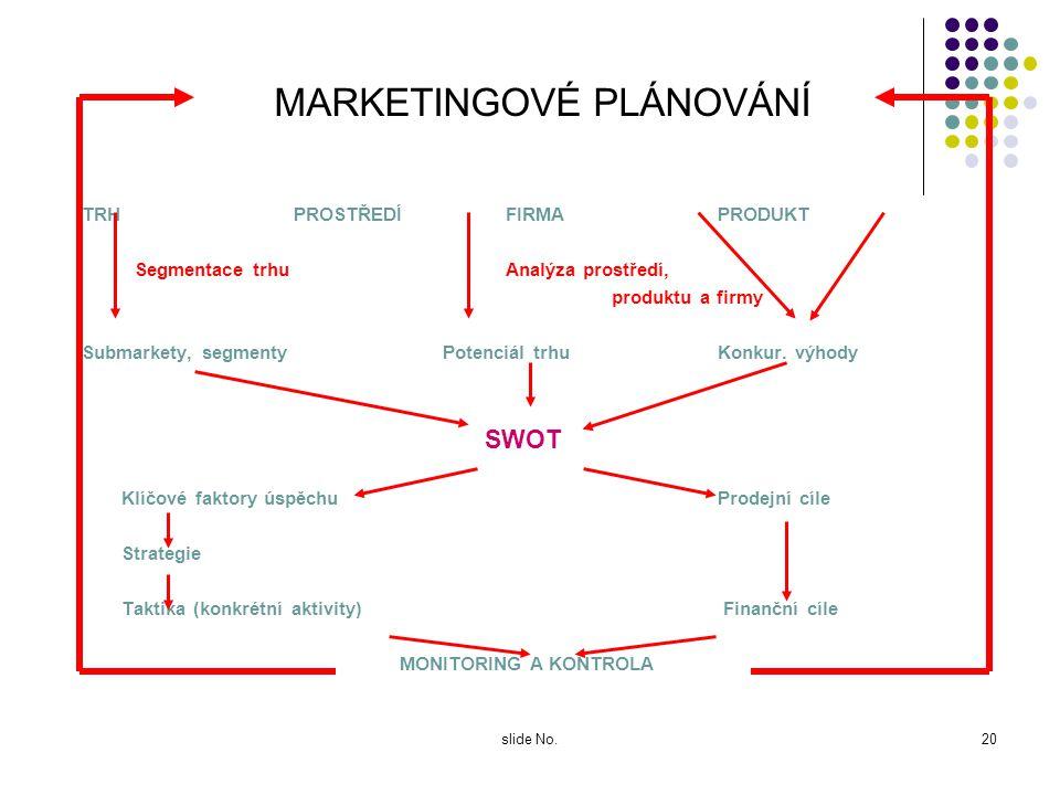 slide No.19 Analýza konkurence ? U konkurentů, které jsme identifikovali, sledujeme : Objem, podíl na trhu Cílové skupiny Strategie a marketingový mix