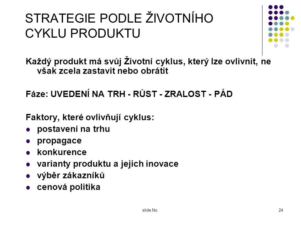 slide No.23 STANOVENÍ OBRANNÝCH AKTIVIT Postup: Zjistit skutečnou situaci na trhu - pomocí validních dat Přehodnotit faktory úspěchu Nastavit nové reá