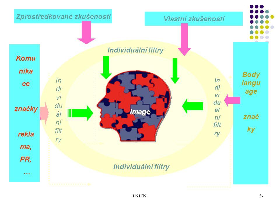 slide No.72 Jak se utváří image? Marketingovou komunikací firmy / značky - tím, co o sobě úmyslně sděluje navenek (logo, slogany, PR, reklamy) Zkušeno