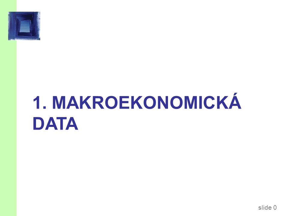 slide 41 Index spotřebitelských cen (CPI)  Měřítko agregátní cenové hladiny  Měřen Českým statistickým úřadem (ČSÚ)  Využití:  zaznamenává změny v životních nákladech typické domácnosti  pomocí CPI se indexuje mnoho smluv oproti inflaci  umožňuje srovnání korunových částek v průběhu času