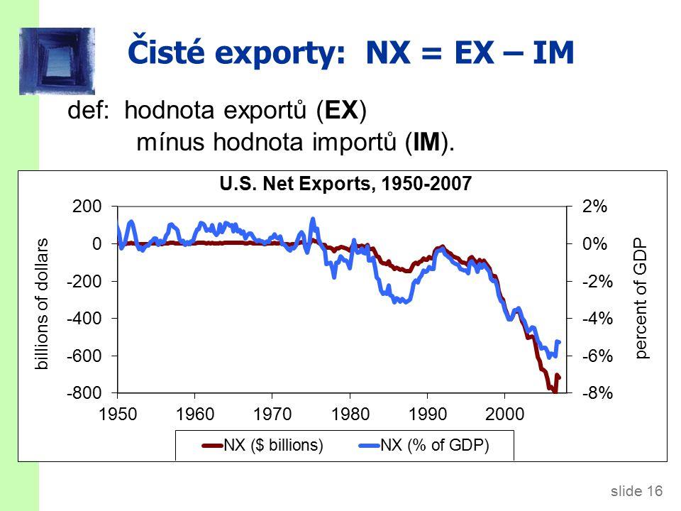 slide 16 Čisté exporty: NX = EX – IM def: hodnota exportů (EX) mínus hodnota importů (IM).