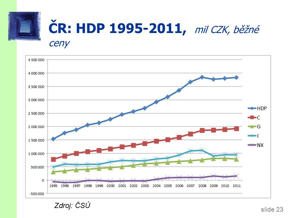 slide 23 ČR: HDP 1995-2011, mil CZK, běžné ceny Zdroj: ČSÚ