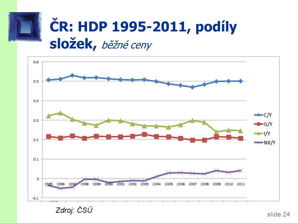 slide 24 ČR: HDP 1995-2011, podíly složek, běžné ceny Zdroj: ČSÚ