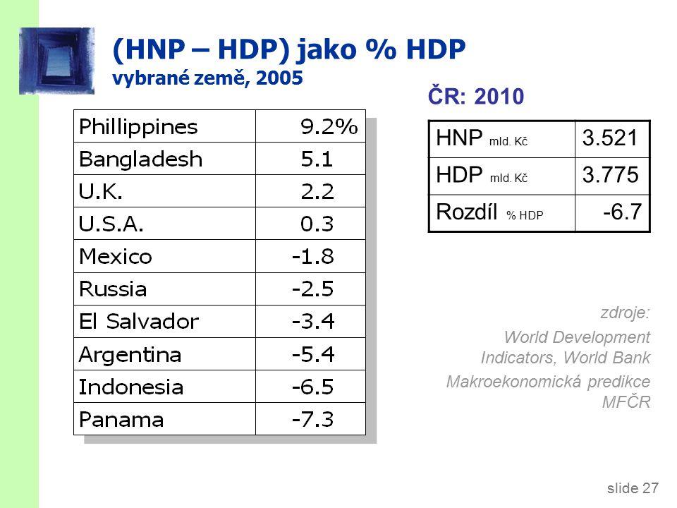 slide 27 (HNP – HDP) jako % HDP vybrané země, 2005 zdroje: World Development Indicators, World Bank Makroekonomická predikce MFČR HNP mld.