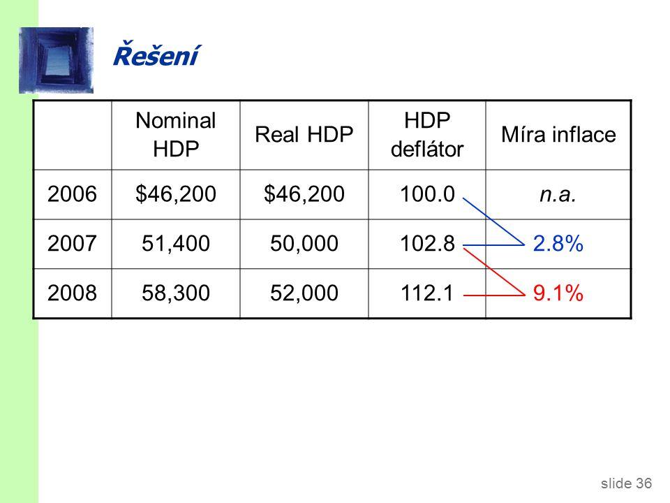 slide 36 Řešení Nominal HDP Real HDP HDP deflátor Míra inflace 2006$46,200 100.0n.a.