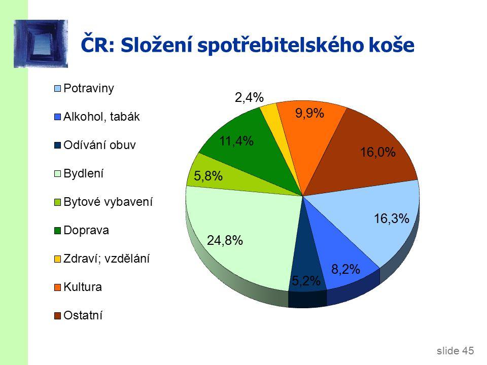 slide 45 ČR: Složení spotřebitelského koše