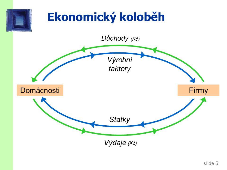 slide 5 Ekonomický koloběh Domácnosti Firmy Statky Výrobní faktory Výdaje (Kč) Důchody (Kč)