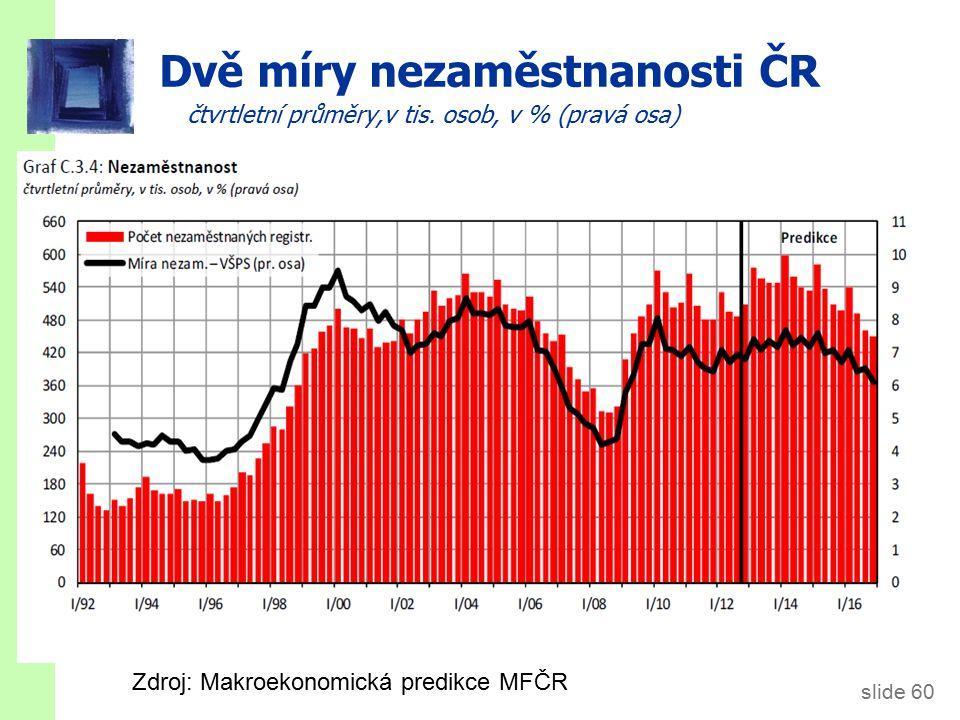 slide 60 Dvě míry nezaměstnanosti ČR čtvrtletní průměry,v tis.