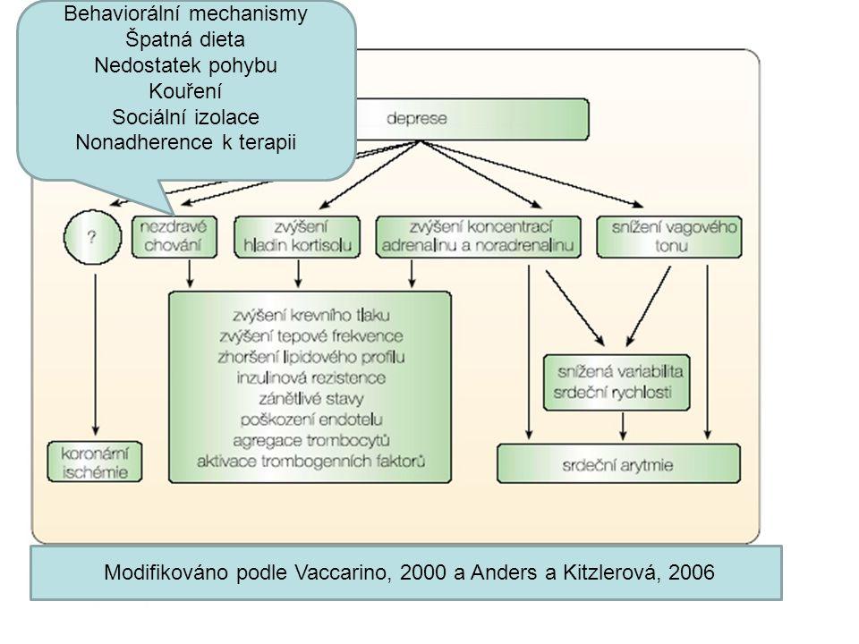 Modifikováno podle Vaccarino, 2000 a Anders a Kitzlerová, 2006 Behaviorální mechanismy Špatná dieta Nedostatek pohybu Kouření Sociální izolace Nonadhe