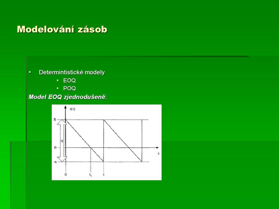 Modelování zásob  Determintistické modely  EOQ  POQ Model EOQ zjednodušeně: