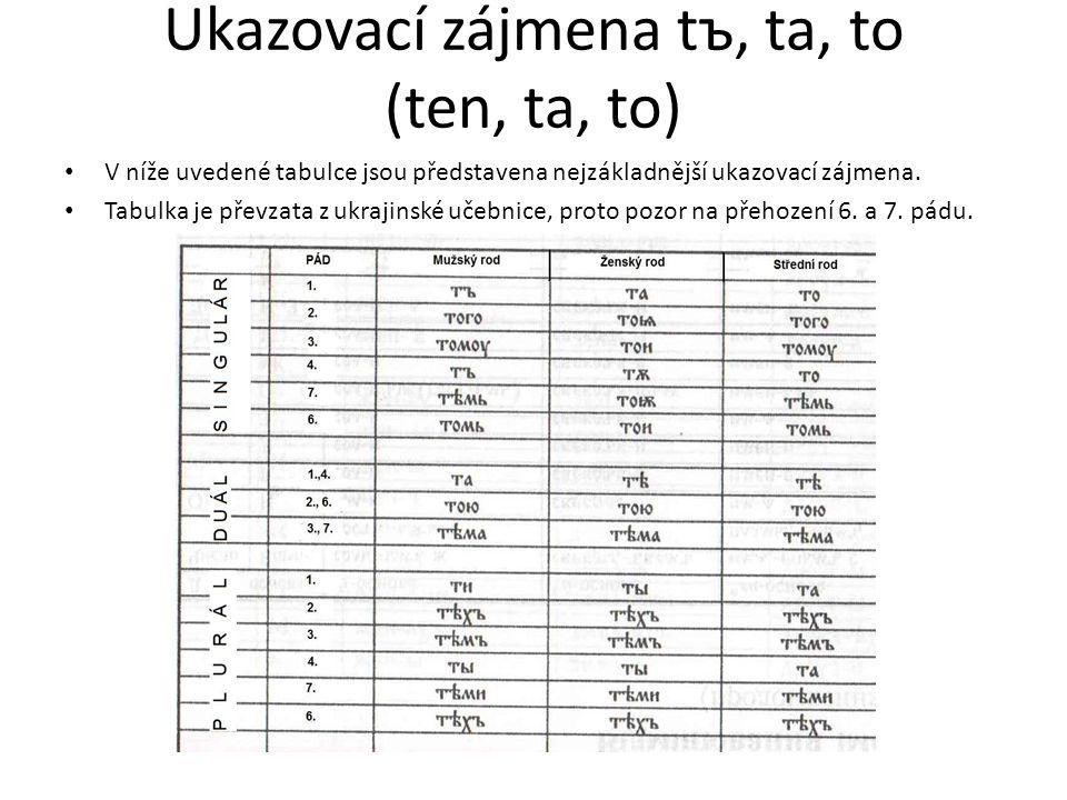 Ukazovací zájmena tъ, ta, to (ten, ta, to) V níže uvedené tabulce jsou představena nejzákladnější ukazovací zájmena. Tabulka je převzata z ukrajinské
