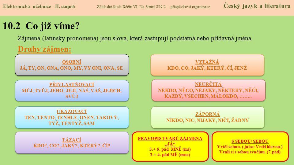 10.2 Co již víme? Zájmena (latinsky pronomena) jsou slova, která zastupují podstatná nebo přídavná jména. Druhy zájmen: Elektronická učebnice - II. st