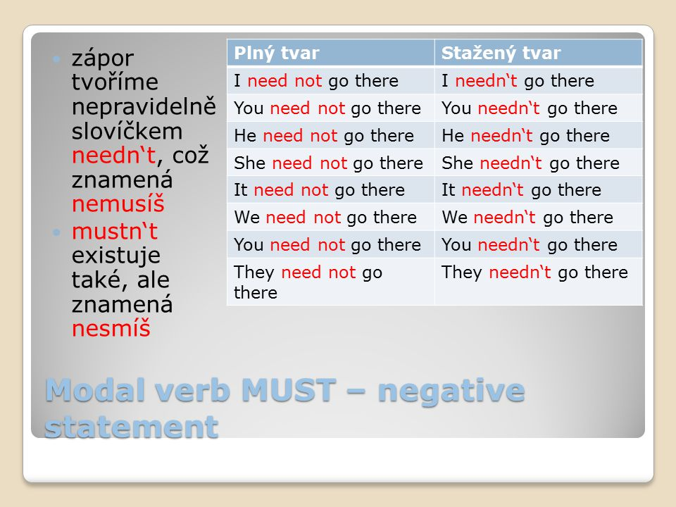Modal verb MUST – negative statement zápor tvoříme nepravidelně slovíčkem needn't, což znamená nemusíš mustn't existuje také, ale znamená nesmíš Plný tvarStažený tvar I need not go thereI needn't go there You need not go thereYou needn't go there He need not go thereHe needn't go there She need not go thereShe needn't go there It need not go thereIt needn't go there We need not go thereWe needn't go there You need not go thereYou needn't go there They need not go there They needn't go there