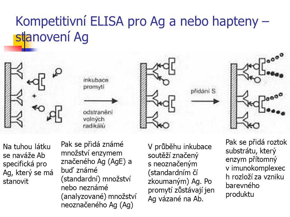Kompetitivní ELISA pro Ag a nebo hapteny – stanovení Ag Na tuhou látku se naváže Ab specifická pro Ag, který se má stanovit Pak se přidá známé množstv