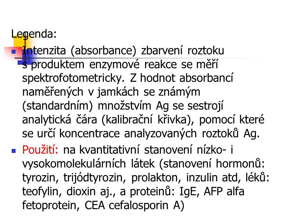 Legenda: Intenzita (absorbance) zbarvení roztoku s produktem enzymové reakce se měří spektrofotometricky. Z hodnot absorbancí naměřených v jamkách se