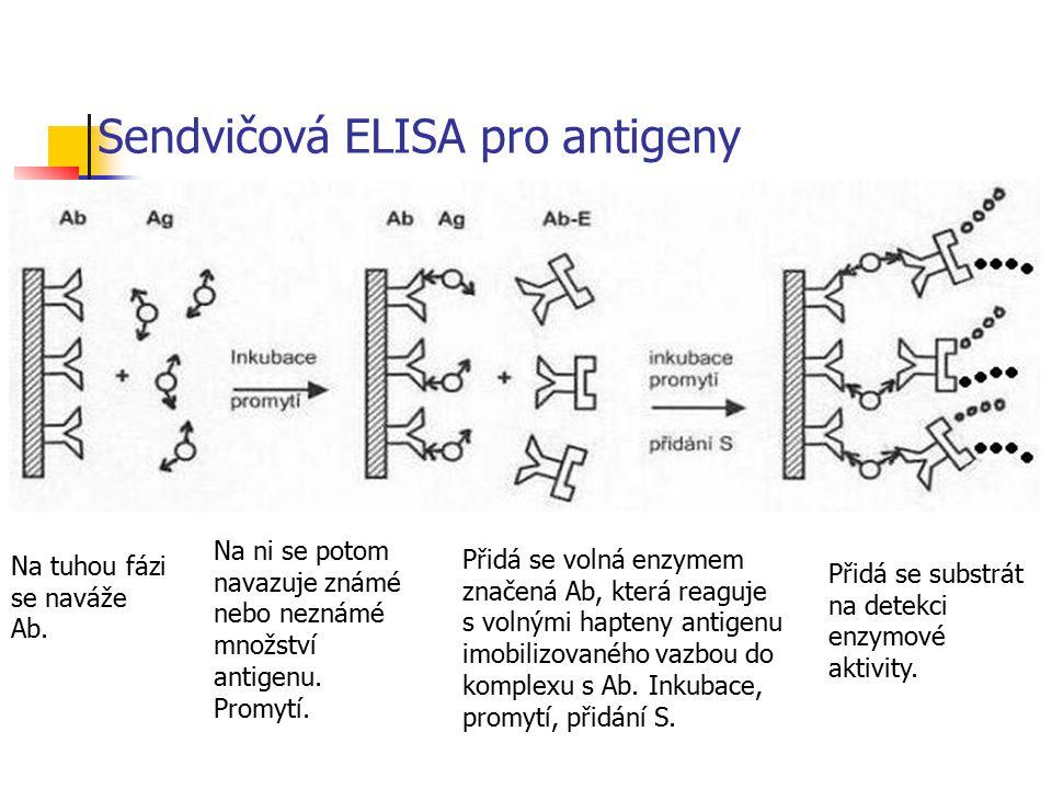 Sendvičová ELISA pro antigeny Na tuhou fázi se naváže Ab. Na ni se potom navazuje známé nebo neznámé množství antigenu. Promytí. Přidá se volná enzyme
