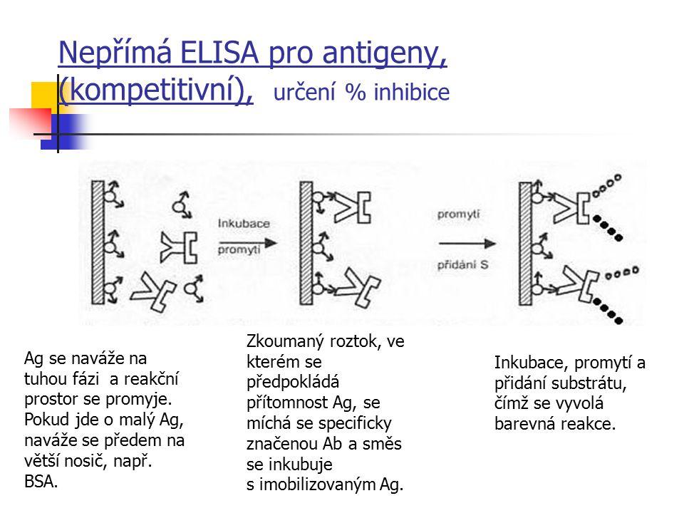Nepřímá ELISA pro antigeny, (kompetitivní), určení % inhibice Ag se naváže na tuhou fázi a reakční prostor se promyje. Pokud jde o malý Ag, naváže se