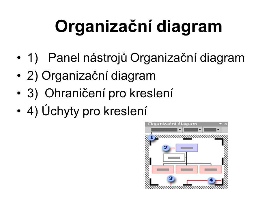 Organizační diagram 1) Panel nástrojů Organizační diagram 2) Organizační diagram 3) Ohraničení pro kreslení 4) Úchyty pro kreslení