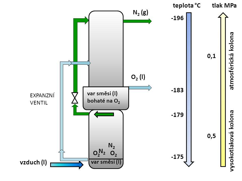 teplota °C -196 -183 -179 -175 tlak MPa 0,1 0,5 vzduch (l) var směsi (l) N 2 (g) vysokotlaková kolona atmosférická kolona O 2 (l) N2N2 var směsi (l) b