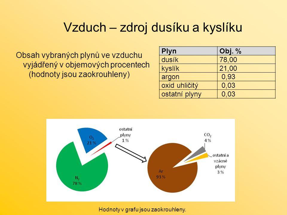Vzduch – zdroj dusíku a kyslíku Obsah vybraných plynů ve vzduchu vyjádřený v objemových procentech (hodnoty jsou zaokrouhleny) PlynObj. % dusík78,00 k