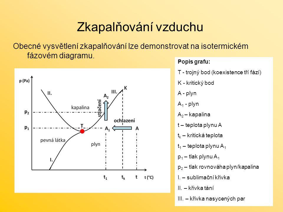 Zkapalňování vzduchu Obecné vysvětlení zkapalňování lze demonstrovat na isotermickém fázovém diagramu. Popis grafu: T - trojný bod (koexistence tří fá