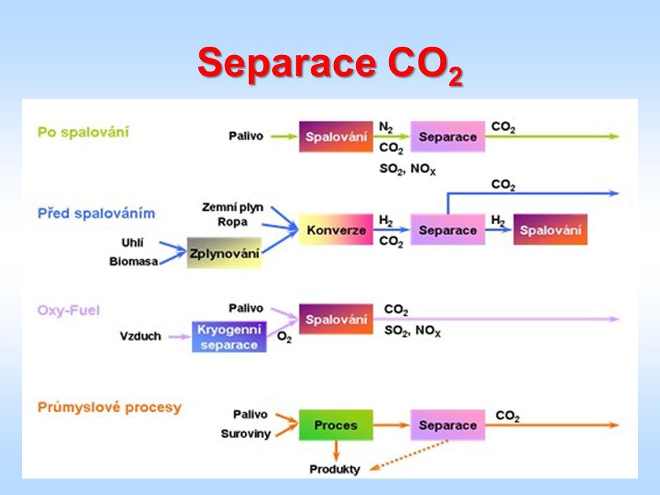 Separace CO 2