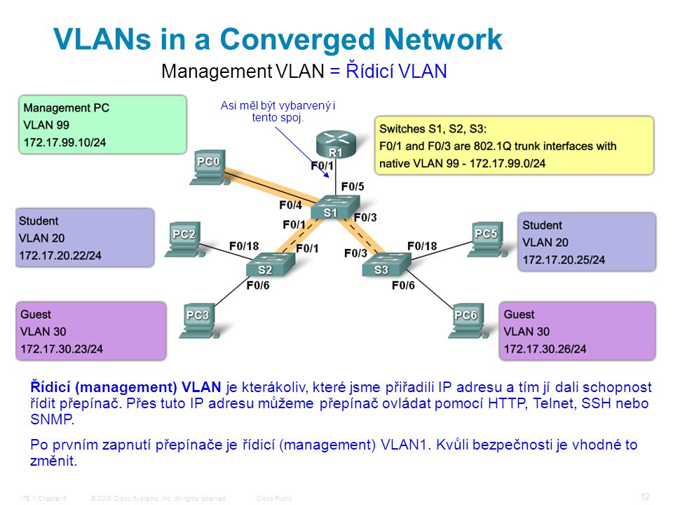 © 2006 Cisco Systems, Inc. All rights reserved.Cisco PublicITE 1 Chapter 6 12 VLANs in a Converged Network Řídicí (management) VLAN je kterákoliv, kte