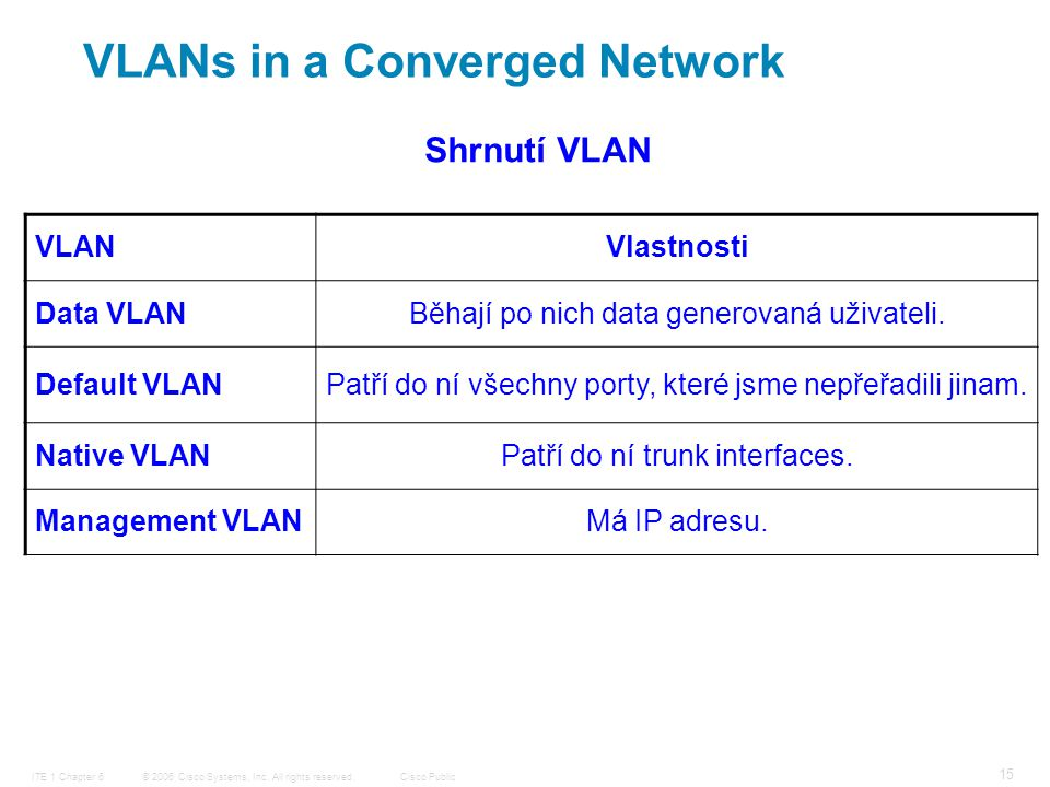 © 2006 Cisco Systems, Inc. All rights reserved.Cisco PublicITE 1 Chapter 6 15 VLANs in a Converged Network VLANVlastnosti Data VLANBěhají po nich data