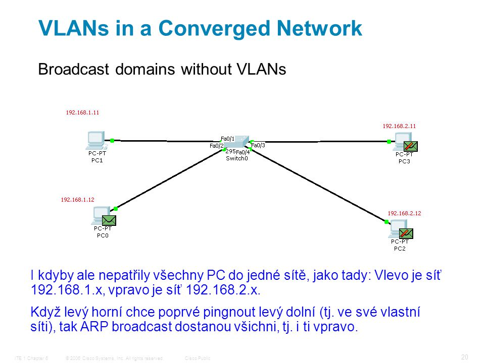 © 2006 Cisco Systems, Inc. All rights reserved.Cisco PublicITE 1 Chapter 6 20 Broadcast domains without VLANs VLANs in a Converged Network I kdyby ale