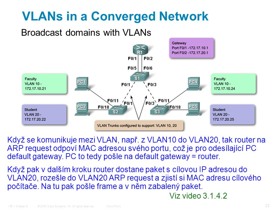 © 2006 Cisco Systems, Inc. All rights reserved.Cisco PublicITE 1 Chapter 6 23 Broadcast domains with VLANs VLANs in a Converged Network Když se komuni