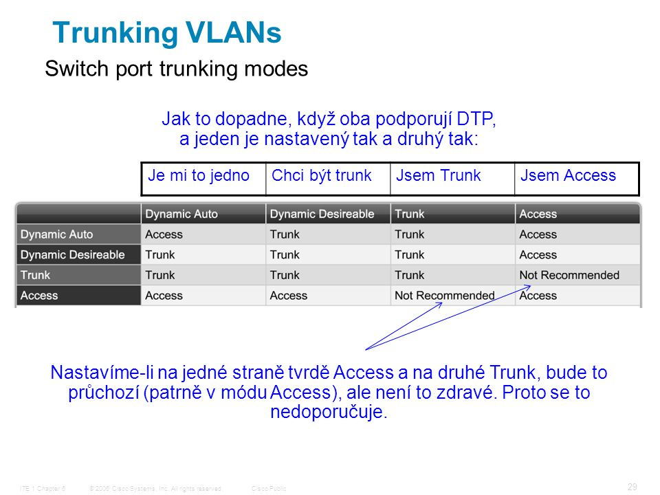 © 2006 Cisco Systems, Inc. All rights reserved.Cisco PublicITE 1 Chapter 6 29 Switch port trunking modes Trunking VLANs Jak to dopadne, když oba podpo