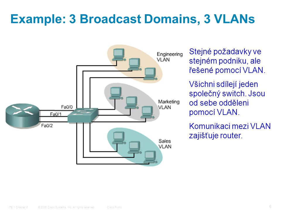 © 2006 Cisco Systems, Inc. All rights reserved.Cisco PublicITE 1 Chapter 6 6 Example: 3 Broadcast Domains, 3 VLANs Stejné požadavky ve stejném podniku
