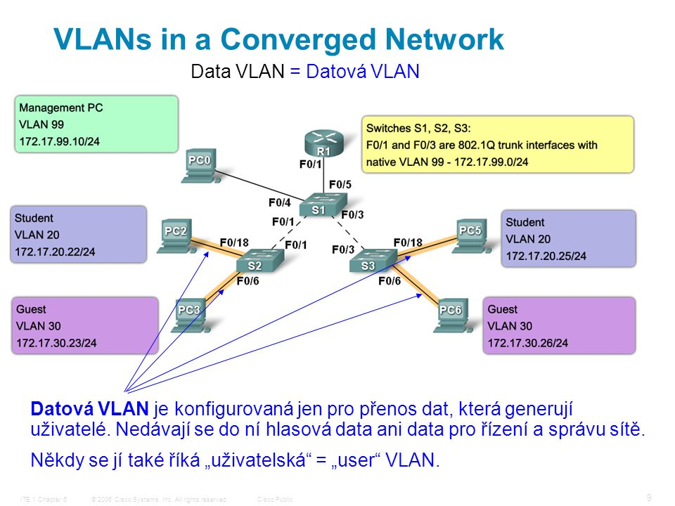© 2006 Cisco Systems, Inc. All rights reserved.Cisco PublicITE 1 Chapter 6 9 VLANs in a Converged Network Datová VLAN je konfigurovaná jen pro přenos
