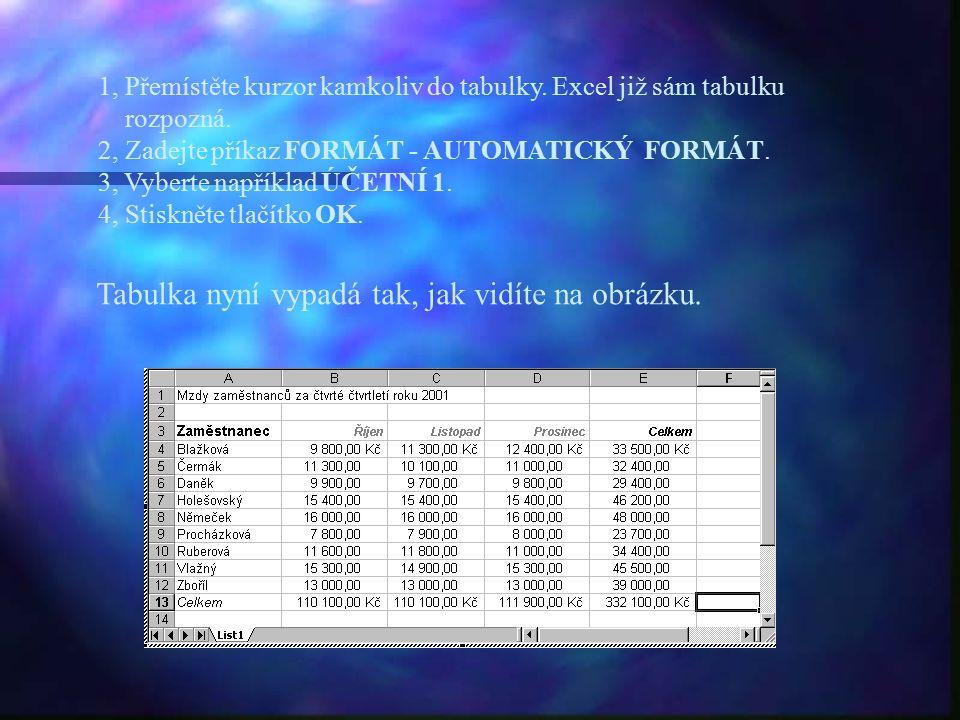 1, Přemístěte kurzor kamkoliv do tabulky. Excel již sám tabulku rozpozná. 2, Zadejte příkaz FORMÁT - AUTOMATICKÝ FORMÁT. 3, Vyberte například ÚČETNÍ 1