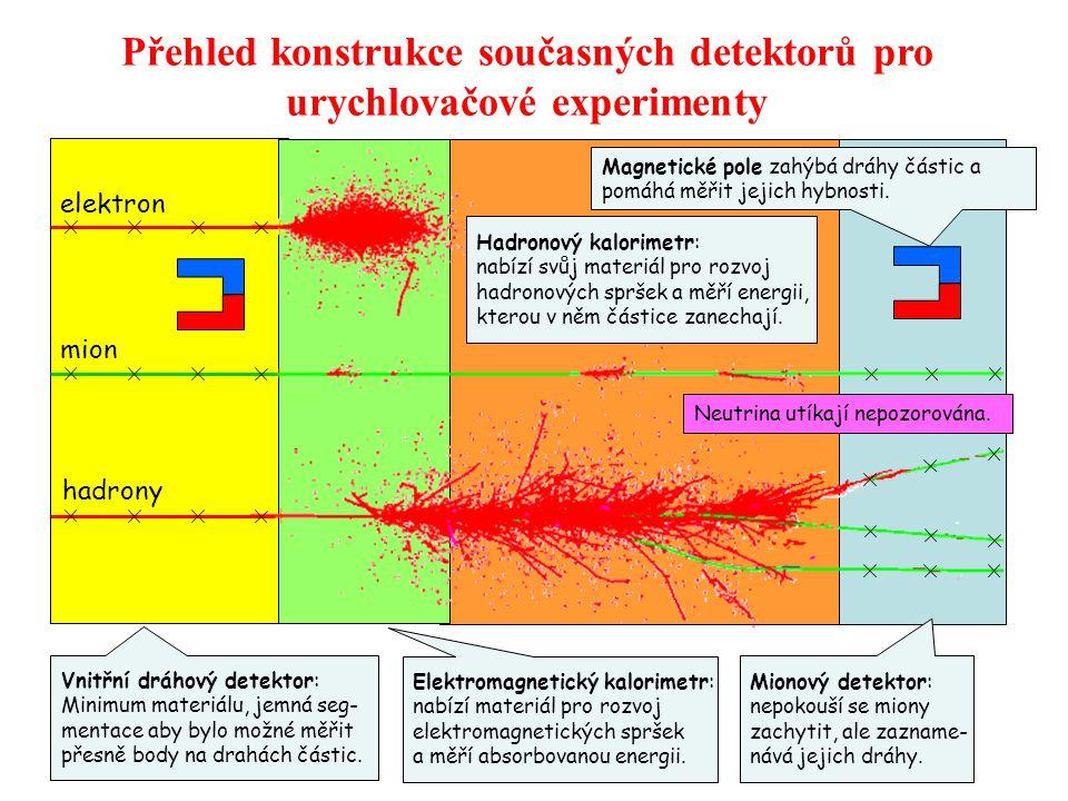 Přehled konstrukce současných detektorů pro urychlovačové experimenty elektron mion hadrony Vnitřní dráhový detektor: Minimum materiálu, jemná seg- mentace aby bylo možné měřit přesně body na drahách částic.