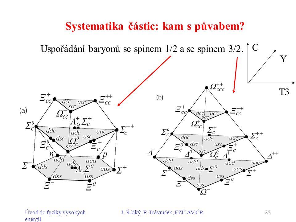 Úvod do fyziky vysokých energií J. Řídký, P. Trávníček, FZÚ AV ČR25 Uspořádání baryonů se spinem 1/2 a se spinem 3/2. Y C T3 Systematika částic: kam s