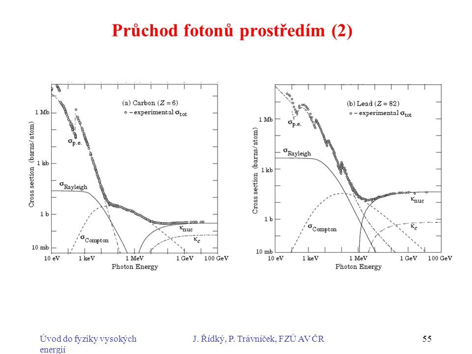Úvod do fyziky vysokých energií J. Řídký, P. Trávníček, FZÚ AV ČR55 Průchod fotonů prostředím (2)
