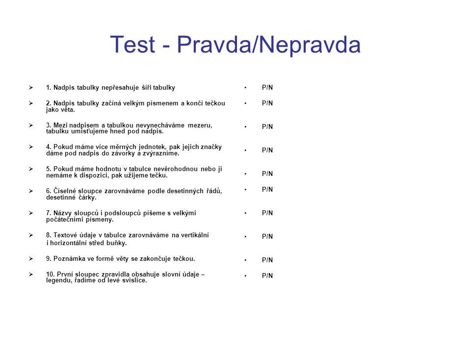 Test - Pravda/Nepravda  1. Nadpis tabulky nepřesahuje šíři tabulky  2. Nadpis tabulky začíná velkým písmenem a končí tečkou jako věta.  3. Mezi nad