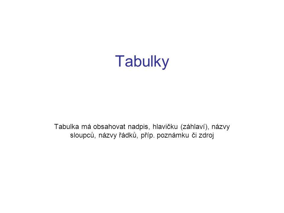 Tabulky Tabulka má obsahovat nadpis, hlavičku (záhlaví), názvy sloupců, názvy řádků, příp. poznámku či zdroj