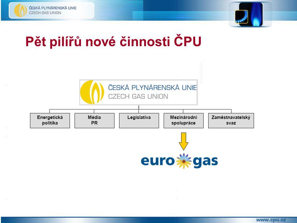 Pět pilířů nové činnosti ČPU Energetická politika LegislativaMédia PR Mezinárodní spolupráce Zaměstnavatelský svaz