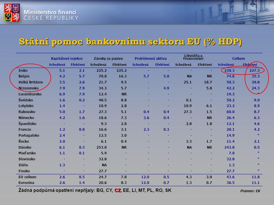Státní pomoc bankovnímu sektoru EU (% HDP) Kapitálové injekceZáruky za pasivaProblémová aktiva Likvidita a financováníCelkem SchválenáEfektivníSchvále