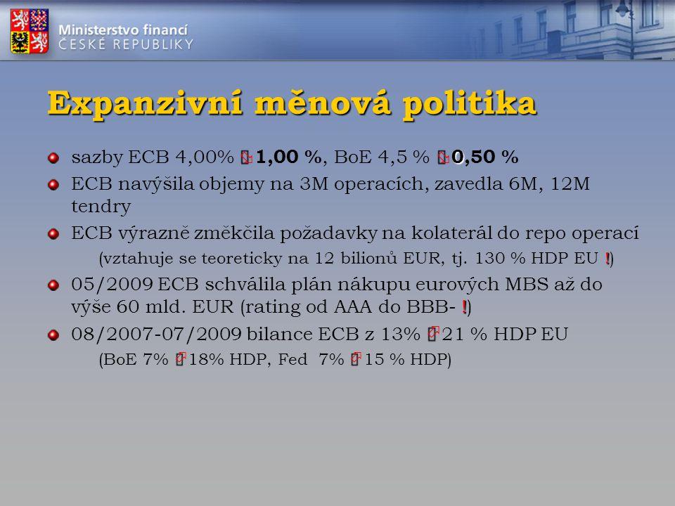 Expanzivní měnová politika   0 sazby ECB 4,00%  1,00 %, BoE 4,5 %  0,50 % ECB navýšila objemy na 3M operacích, zavedla 6M, 12M tendry ECB výrazně