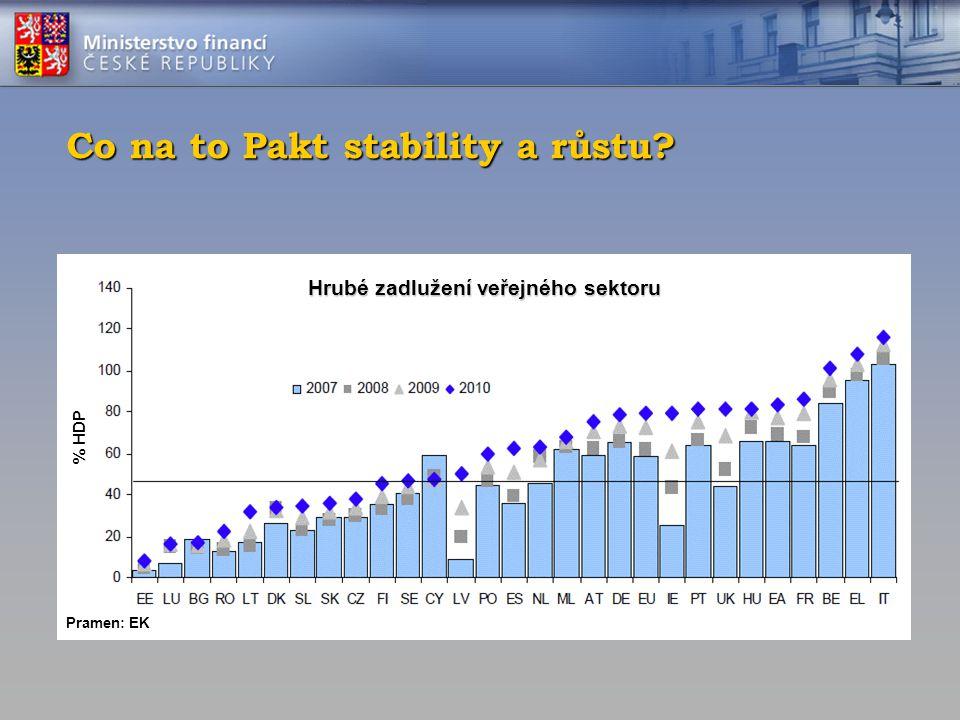 Co na to Pakt stability a růstu? Hrubé zadlužení veřejného sektoru Pramen: EK % HDP