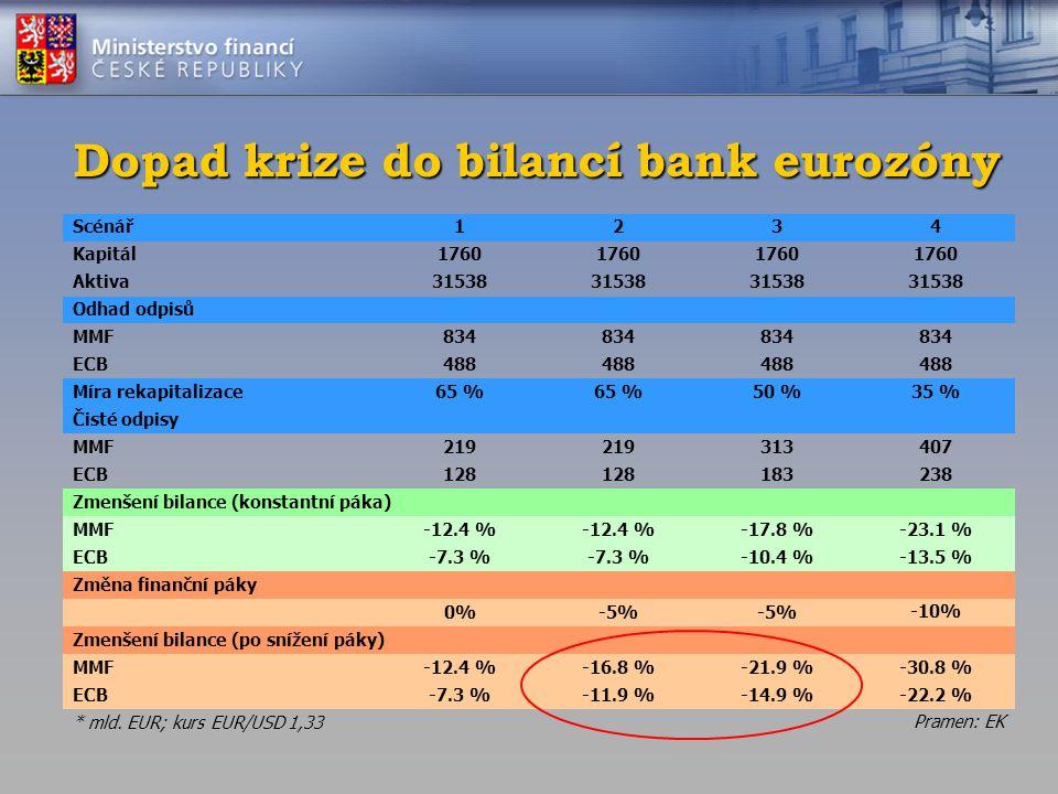 Dopad krize do bilancí bank eurozóny Scénář1234 Kapitál1760 Aktiva31538 Odhad odpisů MMF834 ECB488 Míra rekapitalizace65 % 50 %35 % Čisté odpisy MMF21