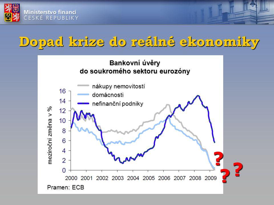 Dopad krize do reálné ekonomiky Bankovní úvěry do soukromého sektoru eurozóny nákupy nemovitostí domácnosti nefinanční podniky meziroční změna v % Pra