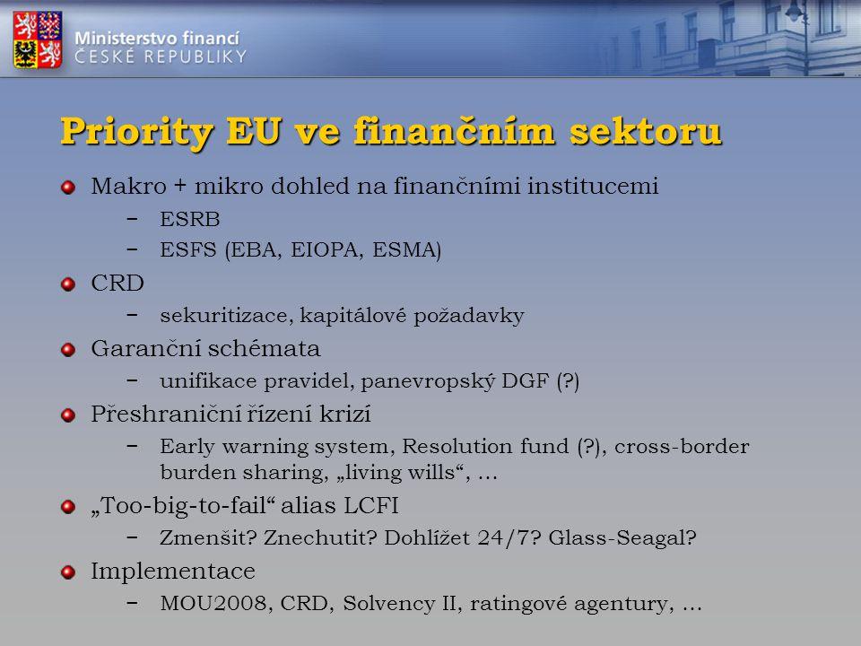 Priority EU ve finančním sektoru Makro + mikro dohled na finančními institucemi −ESRB −ESFS (EBA, EIOPA, ESMA) CRD −sekuritizace, kapitálové požadavky